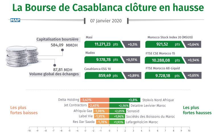 La Bourse de Casablanca clôture en hausse