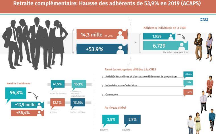 Retraite complémentaire: Hausse des adhérents de 53,9% en 2019