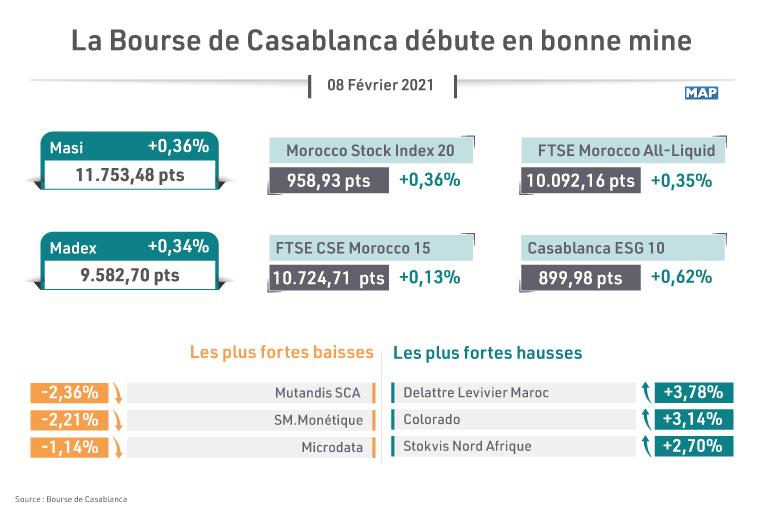 La Bourse de Casablanca débute en bonne mine