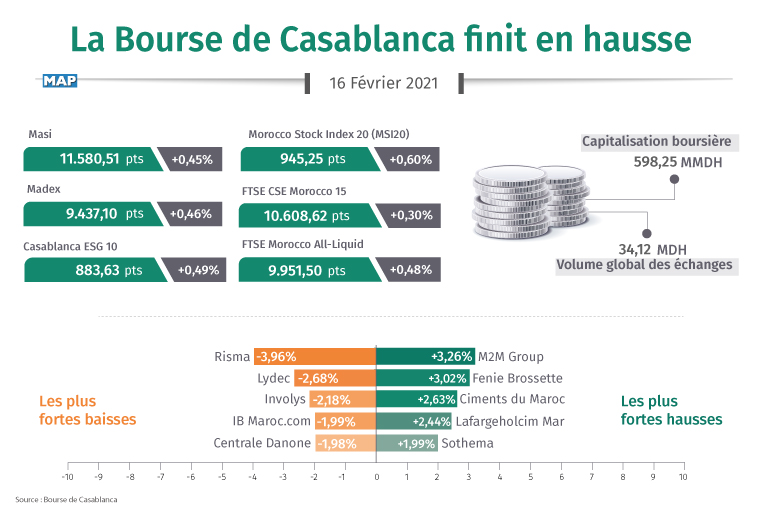 inf 160221 Bourse cloture Mapbus