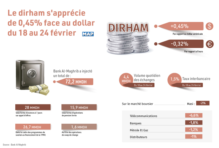inf 280221 dirham Changes Mapbus