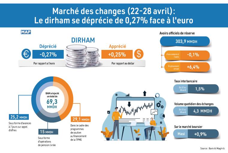 inf 020521 dirham Changes B