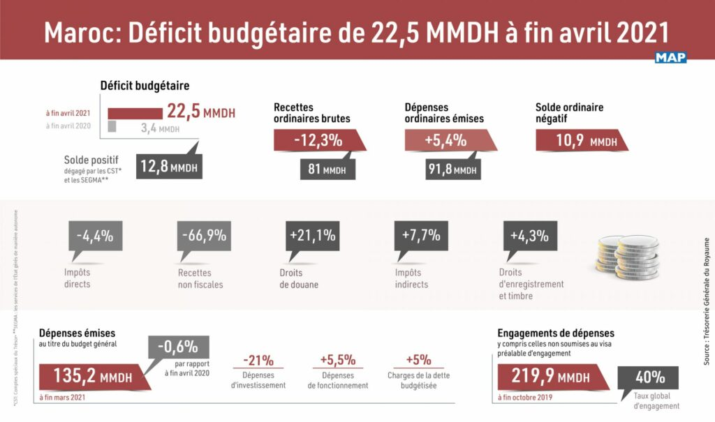 inf 160421 Deficit budgetaire Exp 1920x1134 1