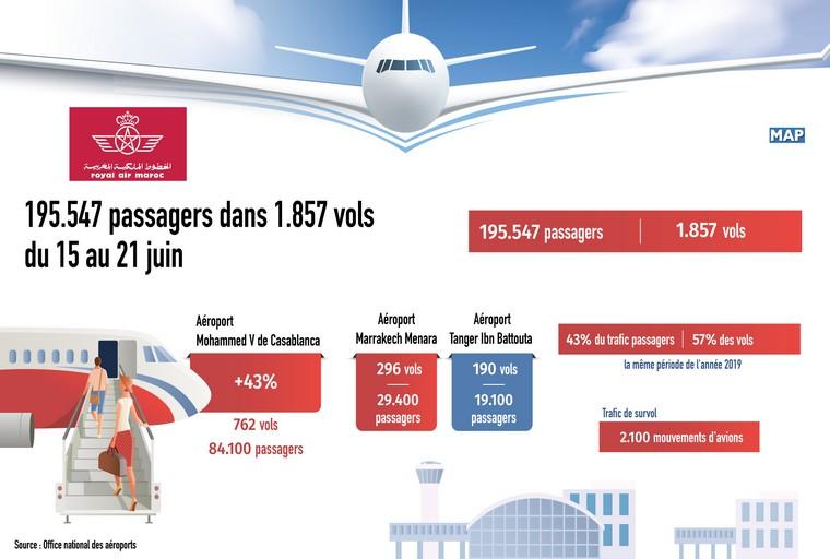 Marocaéroports 195.547 passagers du 15 au 21 juin