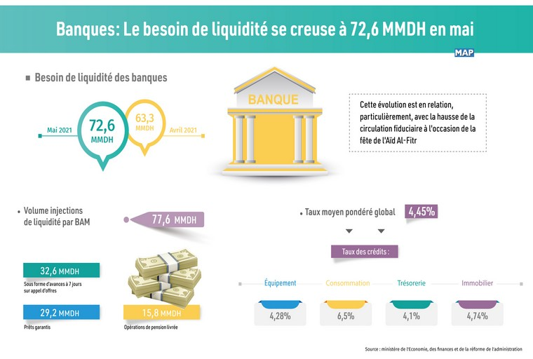besoins banques